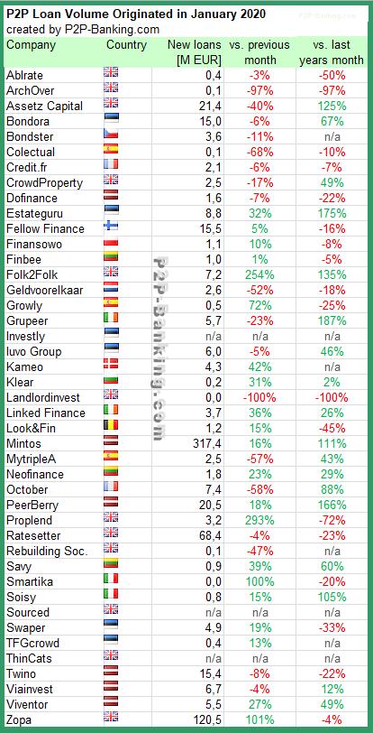 P2P platform rating january