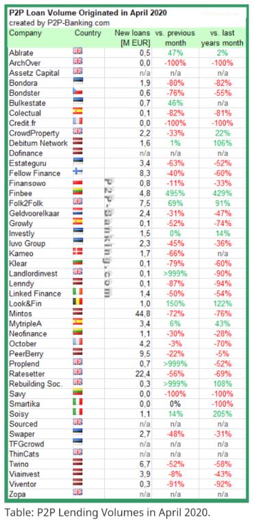 P2P lending Volumes in April 2020