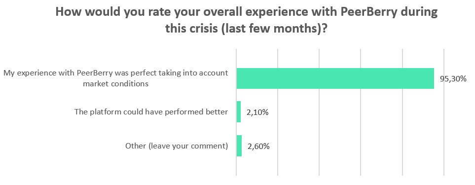 PeerBerry survey during crisis, 2020
